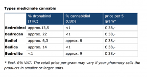 Medyczna marihuana   Oficjalne stanowisko rządu holenderskiego, Dutch Seeds