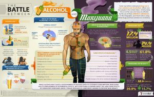 10 powodów, dlaczego marihuana jest bezpieczniejsza od alkoholu   część 1, Dutch Seeds